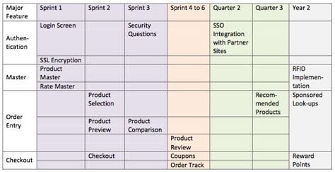 scrum release plan template 26 images of agile release plan template excel