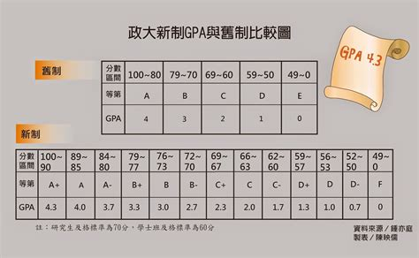 Is A 3 5 Gpa Low For Mba by 大學報 政大gpa新制 成績換算影響大 學生反彈
