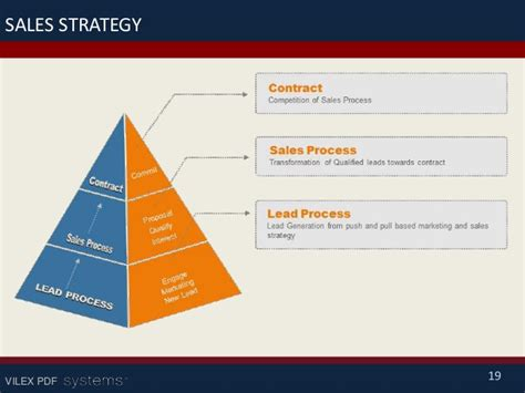Sales Strategy Template Ppt Pertamini Co Sales Strategy Template Powerpoint