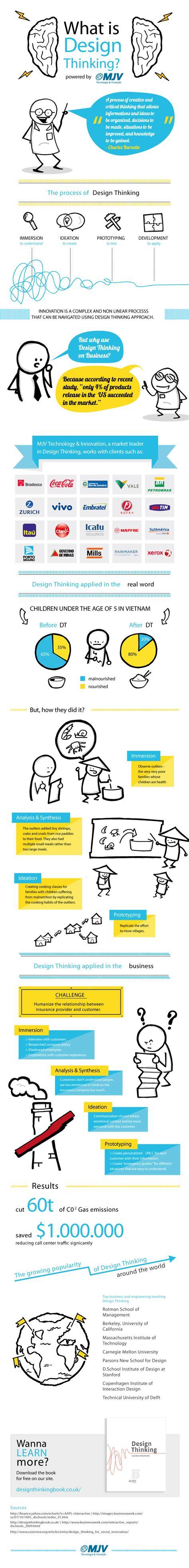 design thinking infographic design thinking 101 infographics mania infographics