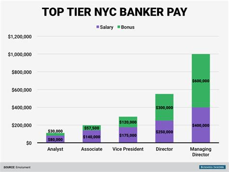Stanley Investment Banking Post Mba Salary by Wall Pay At Tier 1 And 2 Banks Business Insider