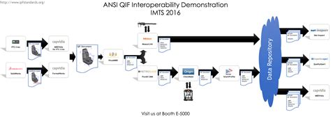 workflow standards qif demonstration at imts chicago 2016 qif standard