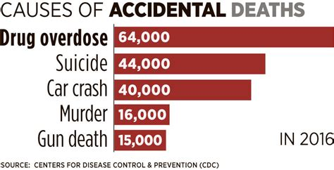 7 Deaths Caused By Overdose by Report Compares Overdoses To Other Causes Of In