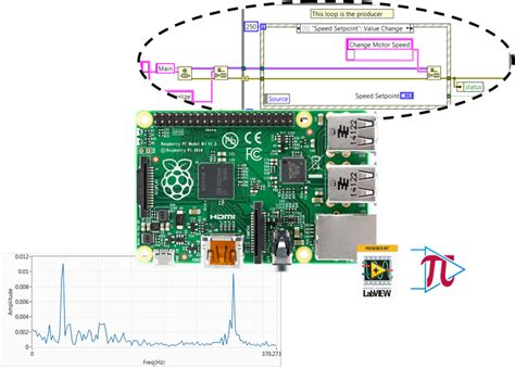 Virtual Design My Home Labview For Raspberry Pi Tsxperts