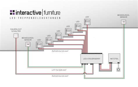 automatische treppenbeleuchtung die automatische led treppenbeleuchtung interactive