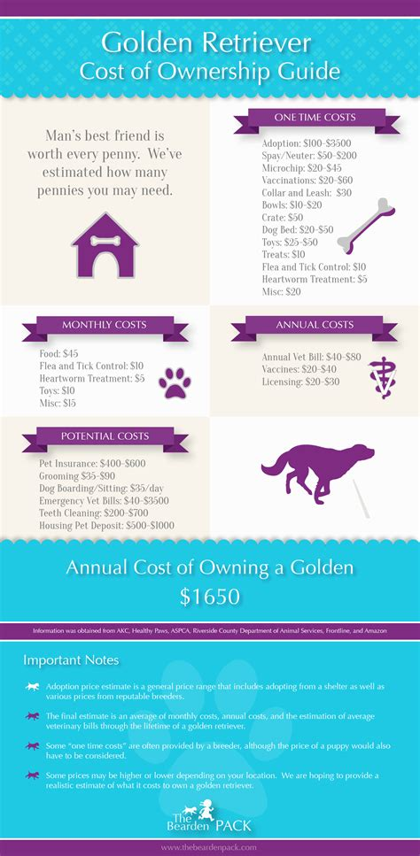 annual cost of owning a annual cost of owning a golden retriever the bearden pack the bearden pack