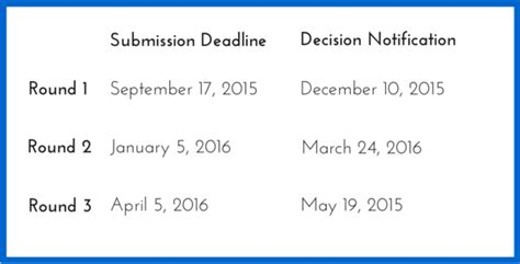 Unc Mba Application Timeline by Chicago Booth Archives Accepted Admissions