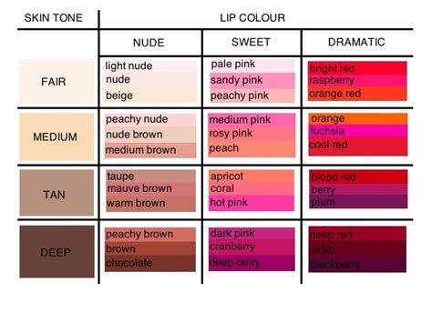 what color goes with my skin tone 25 best ideas about lipstick fair skin on