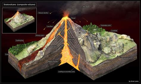 How To Make A Volcano Model Out Of Paper - volcano layers and facts 3d volcano model school