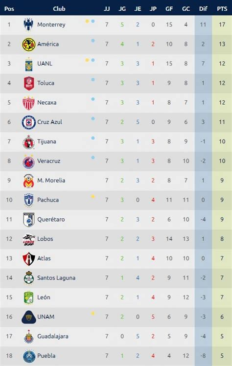 tabla de posiciones futbol liga mx tabla de posiciones liga mx en vivo torneo apertura 2017