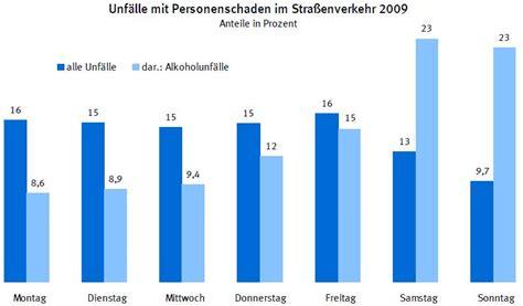 Promillegrenze Auto Deutschland by Die Deutschen Und Der Alkohol Am Steuer 187 Zukunft Mobilit 228 T