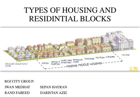 housing types types of housing and residintial blocks