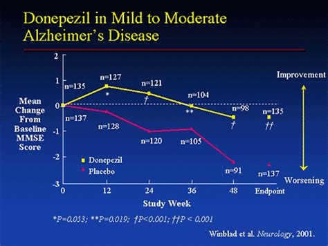 current alzheimer's disease treatments and beyond