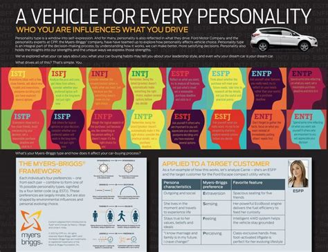 Car Types Beginning With O by The Myers Briggs Type Indicator Mbti Worth Reading