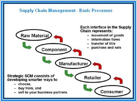 Best Schools For Supply Chain Management Mba by Careers In Supply Chain Management Logistics How To Make
