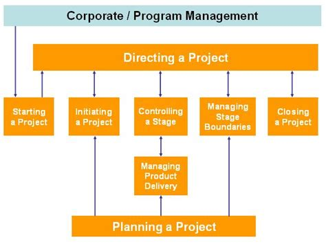 key management cycle diagram project management discipline key component of any