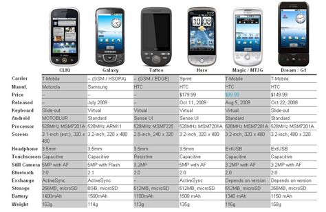 comparison of mobile phones android phones comparison cliq versus evolution gsmdome