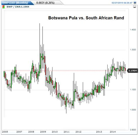 currency converter pula to rand botswana getting it right in africa
