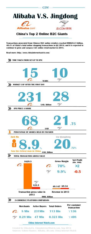 alibaba vs jd infographic alibaba v s jingdong jd com china