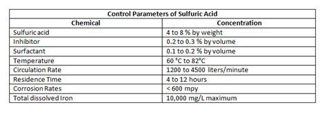 control parameters  sulfuric acid