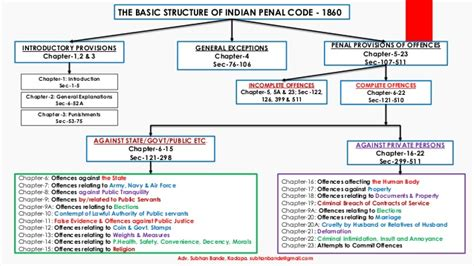 section 308 ipc indian penal code ipc 1860 an overview by adv subhan