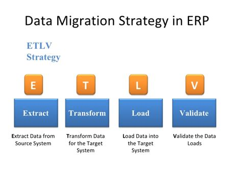 Data Migration Erp Ax Data Migration Plan Template