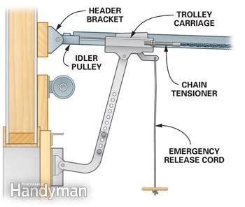 Troubleshooting Garage Door Opener Problems by Troubleshooting Garage Door Openers