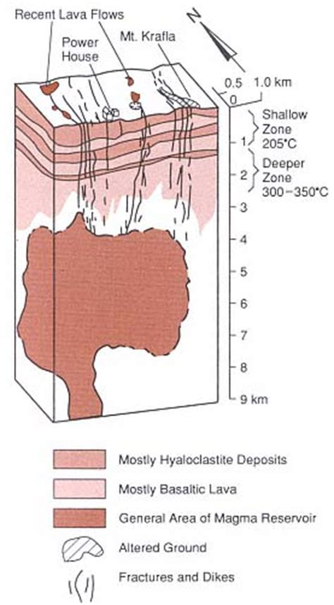 d馭inition de chambre magmatique l islande 224 la recherche d eau supercritique earth of