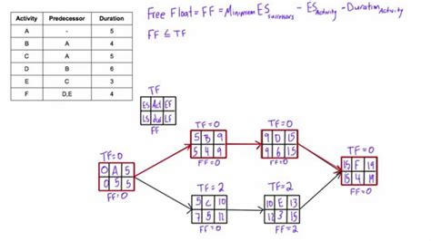 project management aon diagram exle what is free float free slack and how to calculate it in