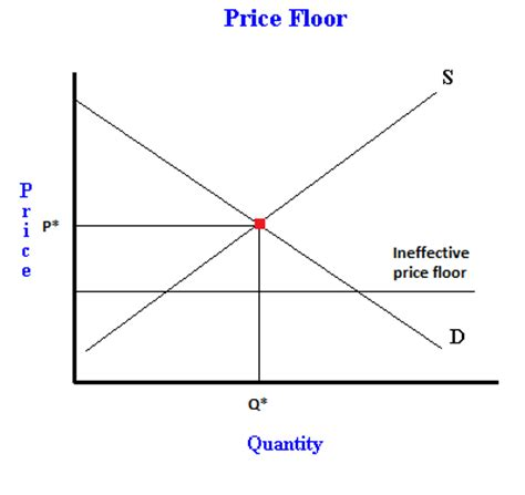 what is a price floor? examples of binding and non binding