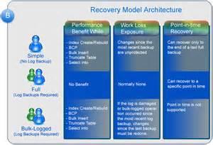 Recovery Models Sql Server » Home Design 2017