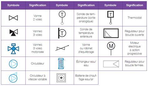 symboles sch 233 ma hydraulique r 233 ponses d experts