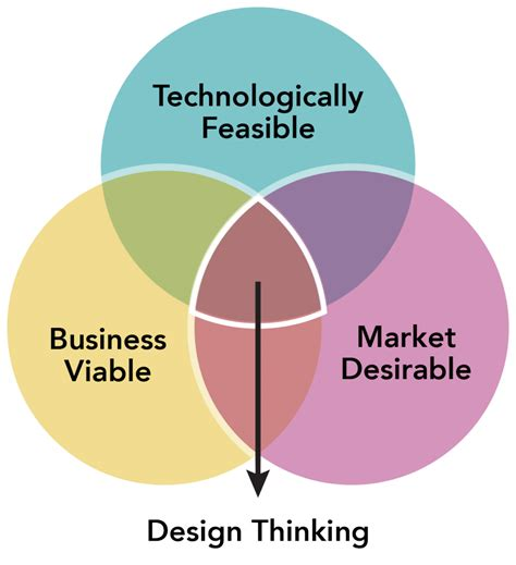 design thinking diagram design thinking and the business agility ecosystem