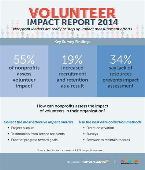 Donor Impact Report Template Volunteer Impact Report Industryview 2014