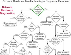 network troubleshooting flowchart network troubleshooting flowchart 28 images
