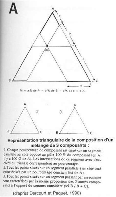 exercice corrigé diagramme de phase binaire g 233 ologie ste01