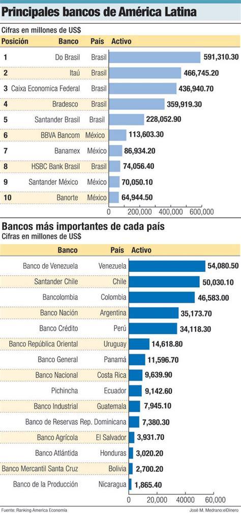 banco of de america los bancos pilares para la econom 237 a de am 233 rica