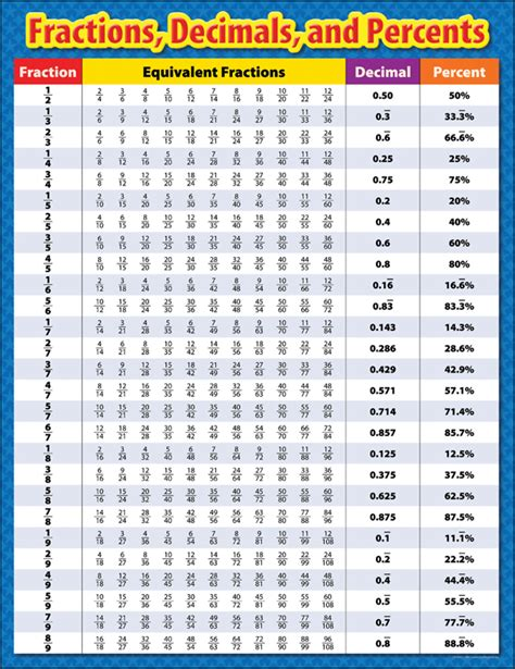 fraction to decimal table fractions decimals and percents chart 052030 details rainbow resource center inc