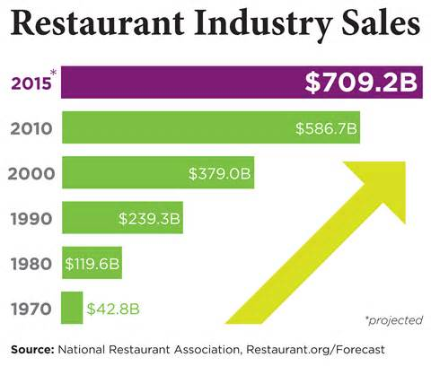 restaurant industry enters 6th consecutive year of growth