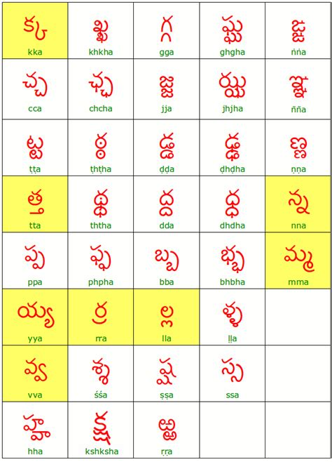up letters in telugu step 3 the secondary form of the consonants learning telugu