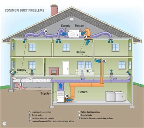 could these 5 common duct problems be affecting your home