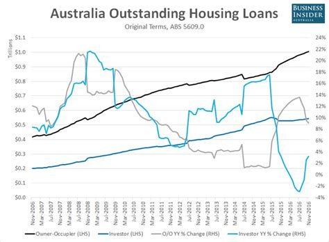 house loans australia plenty of heat in the property market prime capital