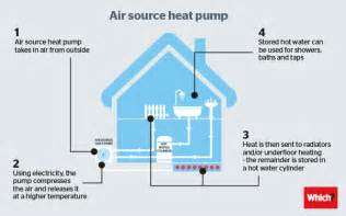 air source heat pumps explained creating an energy saving home which energy