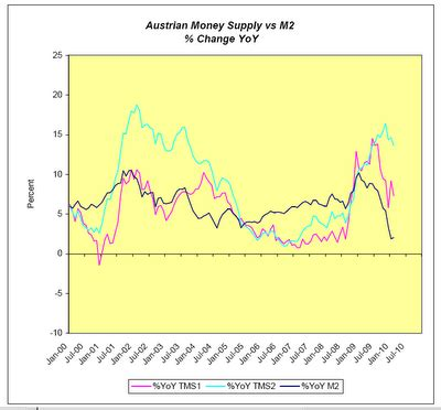 true money supply vs. austrian money supply update