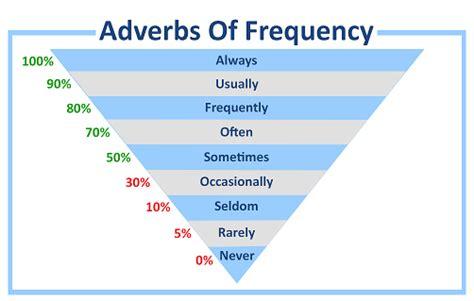 membuat kalimat english 15 contoh kalimat menggunakan adverb of frequency beserta