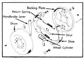 Braking System Pdf Ignou Ford Courier 1974 76 Brake Repair Guide Auto Motive Repair
