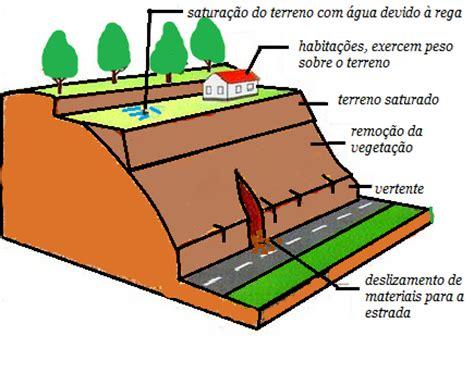 espaçogeobiologico: zonas de vertente