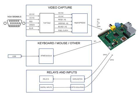 kvm switch connection diagram apc kvm wiring diagram wiring diagram schemes