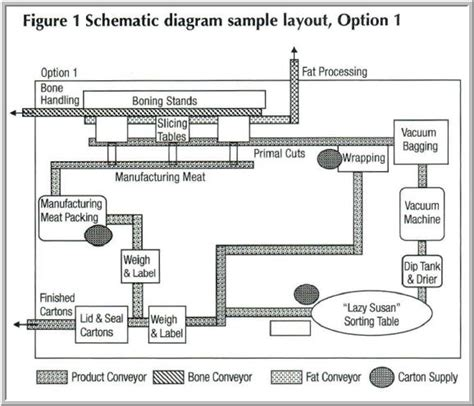 layout design meat processing plant boning room layout