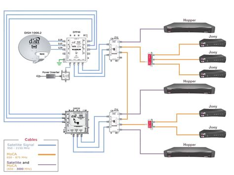 dish network wiring diagram in satellite with schematic
